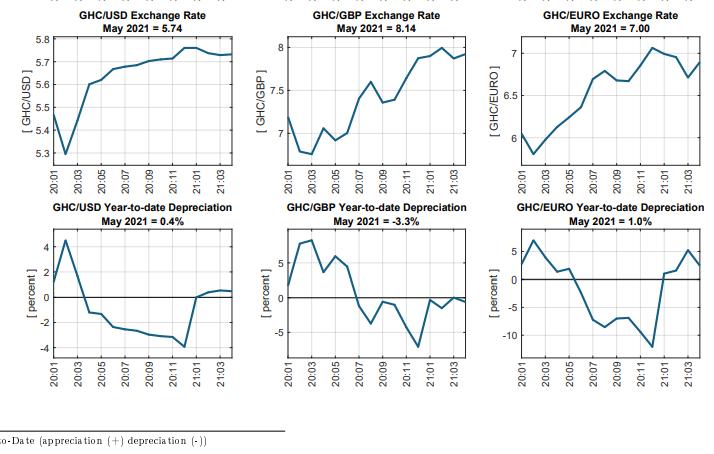 cedi's appreciation rate against us dollar slows; declines by 0.1% Cedi's appreciation rate against US dollar slows; declines by 0.1% cedi