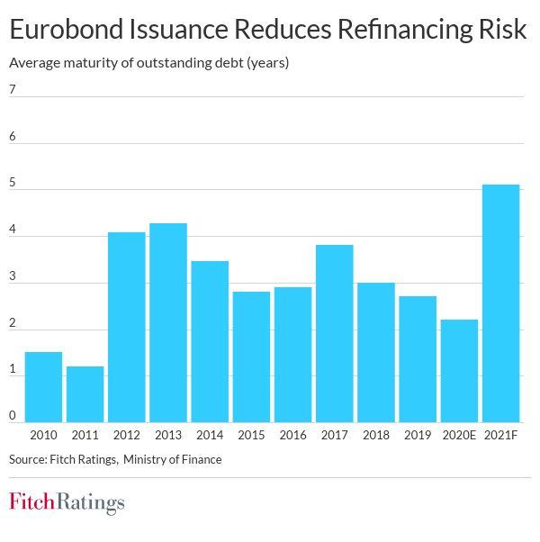 Andorra's debut Eurobond diversifies funding, lengthens debt maturity fw andorra debt maturities april 2021