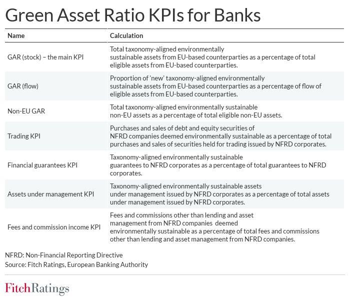 green asset ratios to make eu banks reassess loans, investments Green asset ratios to make EU banks reassess loans, investments green asset ratios