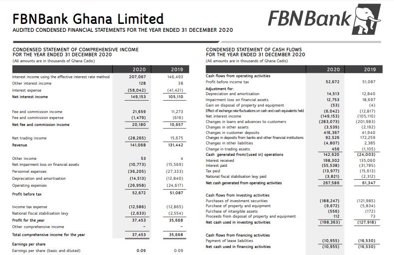 fbn bank financial statement for 2020 FBN Bank Financial Statement for 2020 image 3