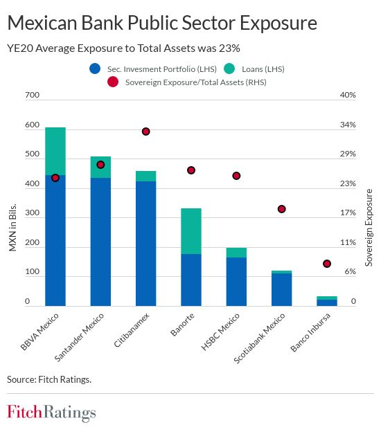 Mexican banks' capital pressured by elevated sovereign exposure mexican banks