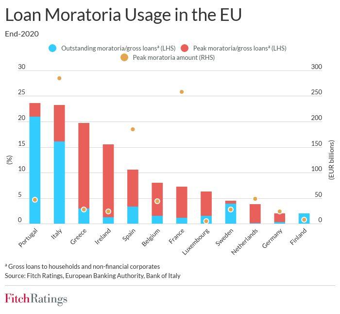 eu banks' 2q21 results to signal post-moratoria asset quality EU banks' 2Q21 results to signal post-moratoria asset quality moratoria 1