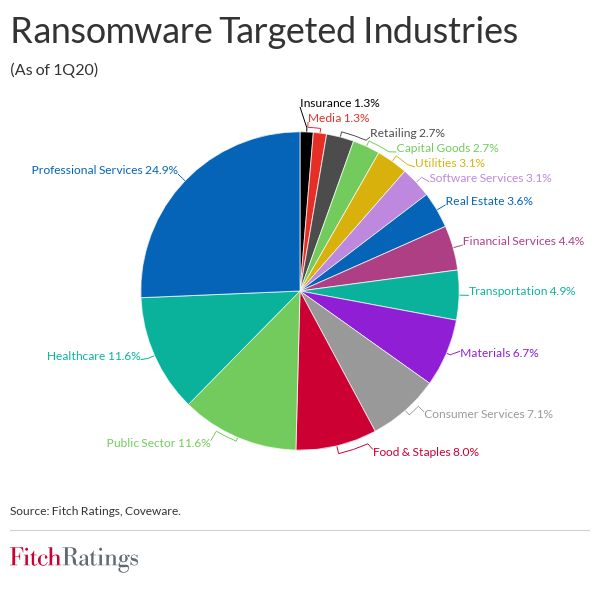 ransomware attacks a growing global security and financial threat Ransomware attacks a growing global security and financial threat ransomware targeted industries