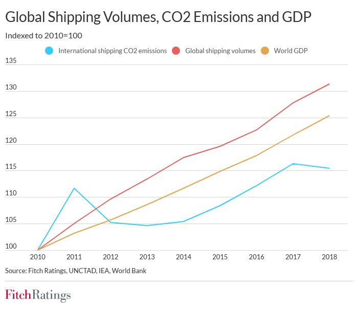 shipping emission rules to gradually tighten, weakening profits Shipping emission rules to gradually tighten, weakening profits shipping emissions 1