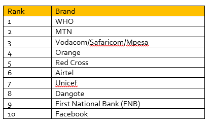 covid: mtn, vodafone, airtel named among top 10 most helpful brands amid pandemic Covid: MTN, Vodafone, Airtel named among top 10 most helpful brands amid pandemic unnamed 2