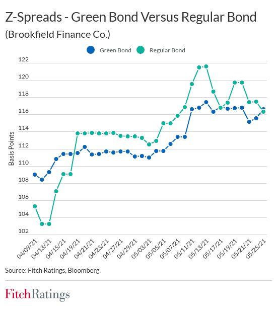 north american non-bank financials increasingly tap green bonds North American non-bank financials increasingly tap green bonds z spread
