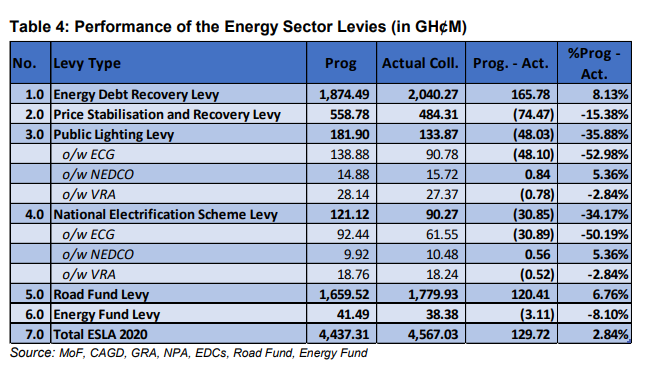 ESLA levies collection exceeded target by Ghs 129 million in 2020 – Government says esla