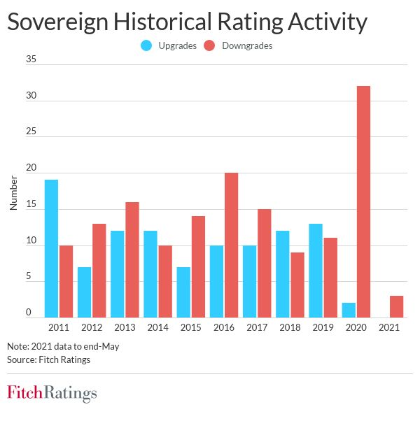 Sovereign defaults hit record in 2020; more are possible fw sov rating changes td june 2021
