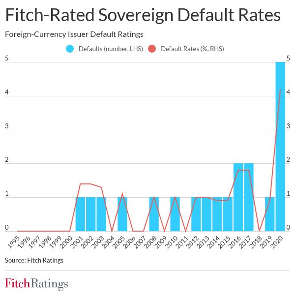 Sovereign defaults hit record in 2020; more are possible fw sovereign default rates td june 2021