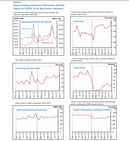 Impact of Covid-19 on real sectors of the economy in charts Impact of Covid-19 on real sectors of the economy in charts image 1