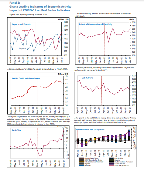 Impact of Covid-19 on real sectors of the economy in charts Impact of Covid-19 on real sectors of the economy in charts image 2