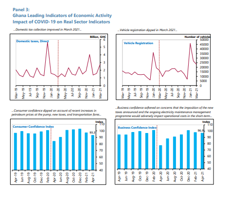 Impact of Covid-19 on real sectors of the economy in charts Impact of Covid-19 on real sectors of the economy in charts image 3