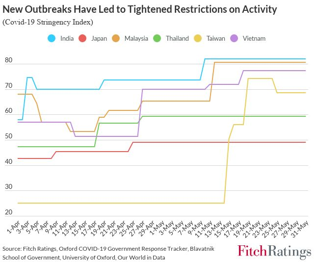 Recent vaccination rise may ease pandemic risks in Asia lockdown stringency in selected asian countries