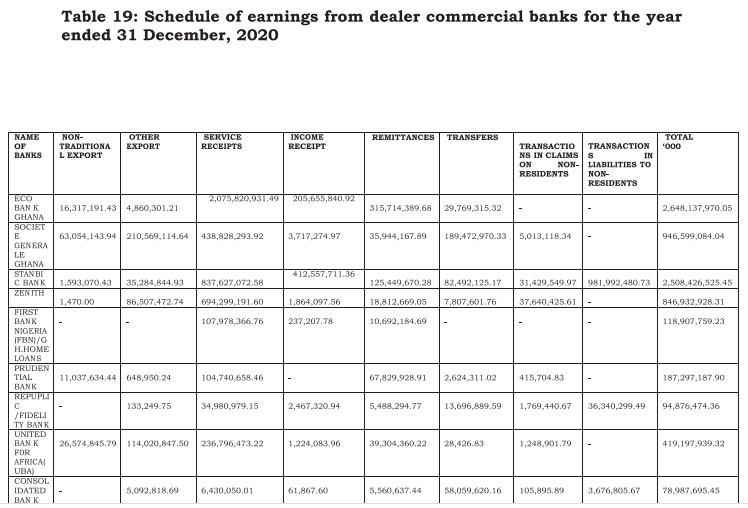 Banks earn $24.8 billion in foreign exchange transactions - Auditor-General report Banks earn $24.8 billion in foreign exchange transactions – Auditor-General report AG