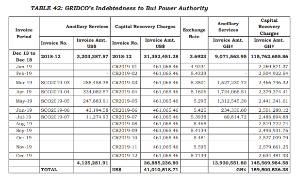 ECG, GRIDCo indebtedness to Bui Power Authority reach $427 million - Auditor-General ECG, GRIDCo indebtedness to Bui Power Authority reach $427 million – Auditor-General BPA