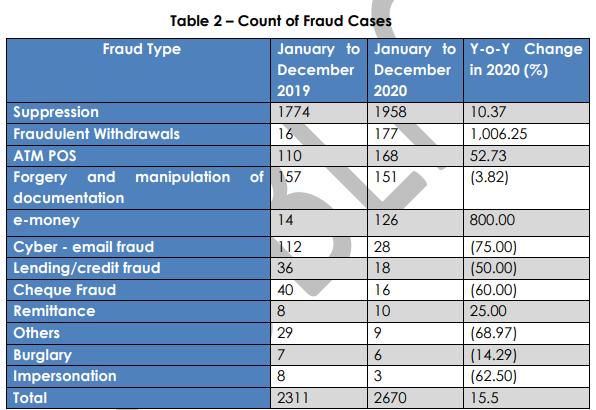 Fraudulent withdrawals increase by 1,006% in 2020 – BoG report Fraudulent withdrawals increase by 1,006% in 2020 – BoG report FRAUD