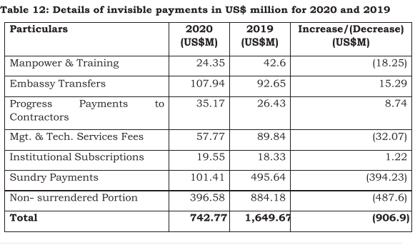 $6.8 billion invisible receipts projection by the BoG fails to materialise $6.8 billion invisible receipts projection by the BoG fails to materialise IR 1