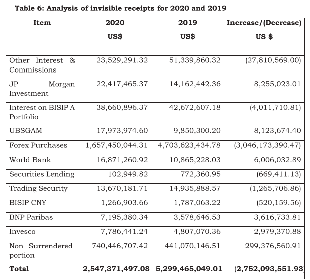 $6.8 billion invisible receipts projection by the BoG fails to materialise $6.8 billion invisible receipts projection by the BoG fails to materialise IR