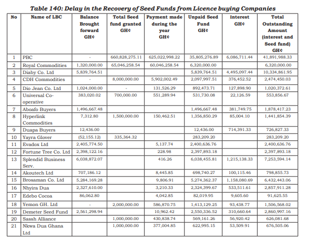 cocobod loses ghs 96.9 million to 24 lbcs - auditor-general COCOBOD loses Ghs 96.9 million to 24 LBCs – Auditor-General LBC