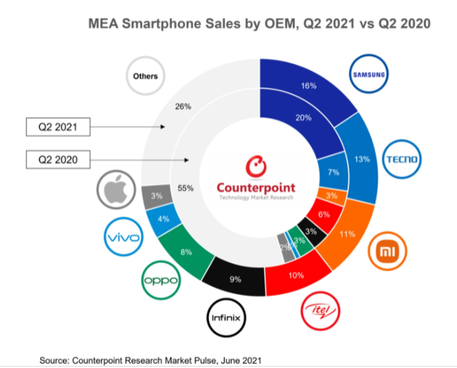 Samsung retains top spot as the best-selling smartphone in Africa but TECNO, Xiaomi close gap Samsung retains top spot as the best-selling smartphone in Africa but TECNO, Xiaomi close gap MEA