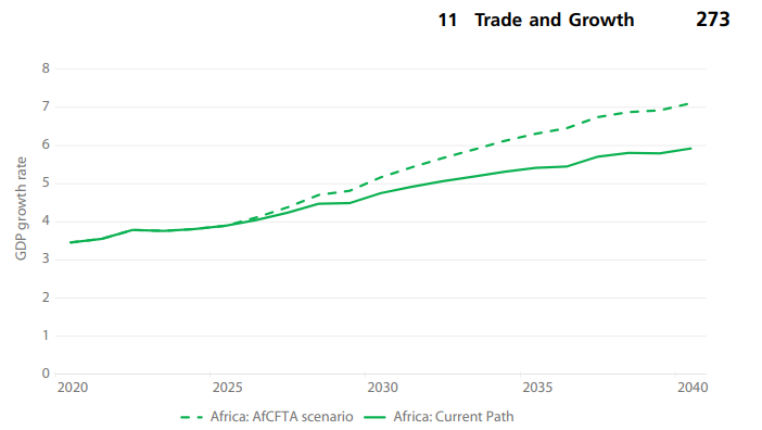 Africa's economy to grow by more than 7% by 2040 due to AfCFTA Africa's economy to grow by more than 7% by 2040 due to AfCFTA Untitled 3