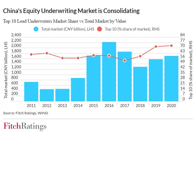 Improved operating environment boosts China's securities sector Improved operating environment boosts China's securities sector chinas equity underwriting market is consolidating