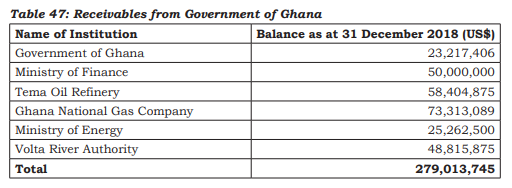 AG charges GNPC to retrieve $279 million debt from Government, TOR, Finance Ministry, others AG charges GNPC to retrieve $279 million debt from Government, TOR, Finance Ministry, others gn