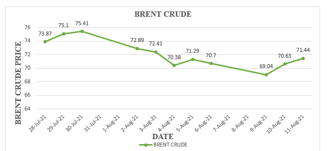 Fuel prices set to reduce in second half of August - IES Fuel prices set to reduce in second half of August – IES ies