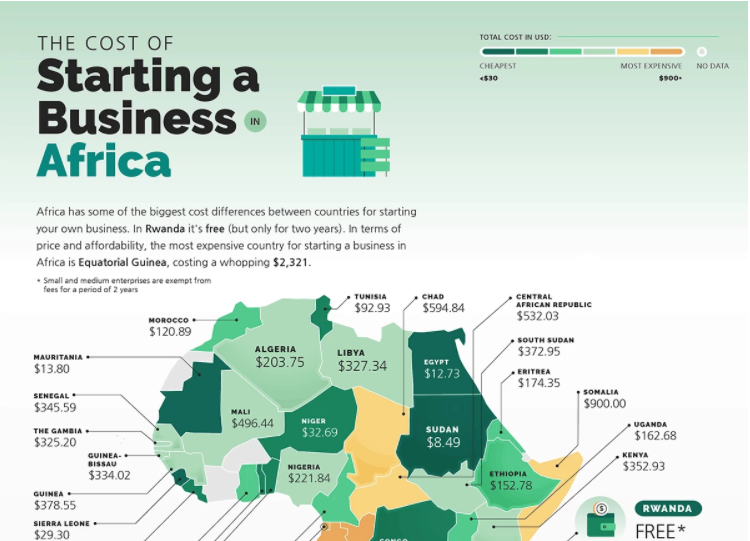 Which African country is the cheapest for starting a business? Which African country is the cheapest for starting a business? image 3