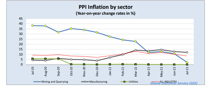 fall in producer price inflation continues; now 8.4% Fall in Producer Price Inflation continues; now 8.4% image 8
