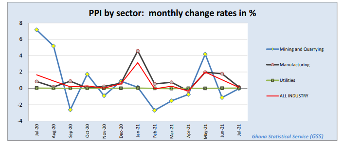 fall in producer price inflation continues; now 8.4% Fall in Producer Price Inflation continues; now 8.4% image 9