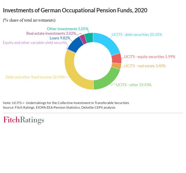 German funds' crypto investments will pose liquidity risks German funds' crypto investments will pose liquidity risks investments of german occupational pension funds
