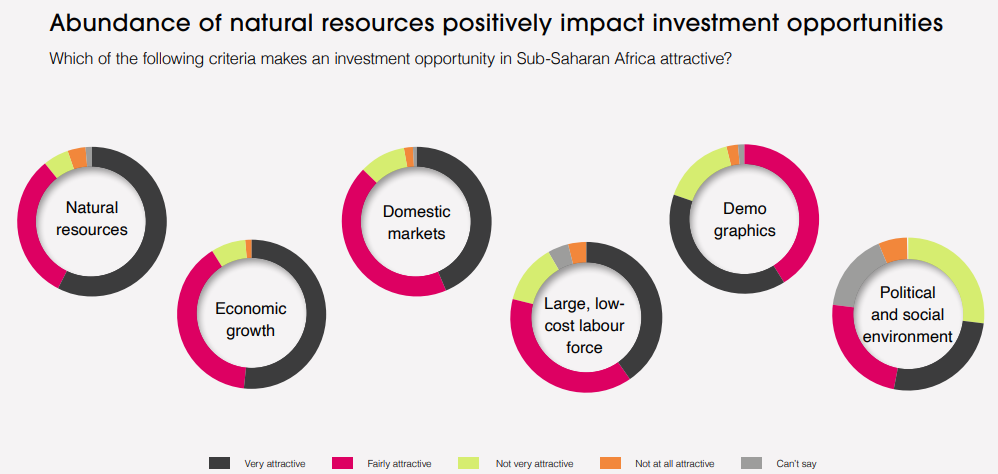 Natural resources the most attractive criteria for investments in SSA - GBF survey Natural resources the most attractive criteria for investments in SSA – GBF survey AB