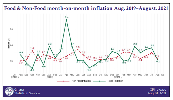 Inflation inches up by 0.7% in August on the back of higher food and housing prices Inflation inches up by 0.7% in August on the back of higher food and housing prices FF
