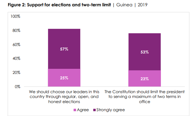 77% of Guineans strongly prefer democracy to military regime - Afrobarometer report 77% of Guineans strongly prefer democracy to military regime – Afrobarometer report de 1