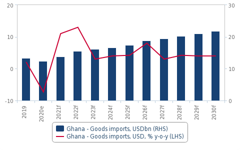 Ghana: Outlook for port construction positive due to strong port infrastructure demand – Fitch Solutions Ghana: Outlook for port construction positive due to strong port infrastructure demand – Fitch Solutions image 10