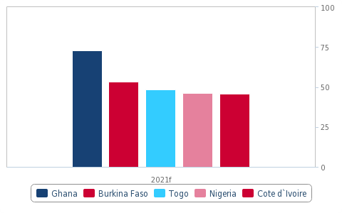 Ghana: Outlook for port construction positive due to strong port infrastructure demand – Fitch Solutions Ghana: Outlook for port construction positive due to strong port infrastructure demand – Fitch Solutions image 11