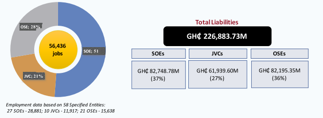 SOEs, JVCs and OSEs post Ghs 226 billion liabilities for 2019 - Finance Ministry SOEs, JVCs and OSEs post Ghs 226 billion liabilities for 2019 – Finance Ministry image 12