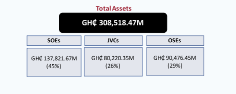 SOEs, JVCs and OSEs post Ghs 226 billion liabilities for 2019 - Finance Ministry SOEs, JVCs and OSEs post Ghs 226 billion liabilities for 2019 – Finance Ministry image 13