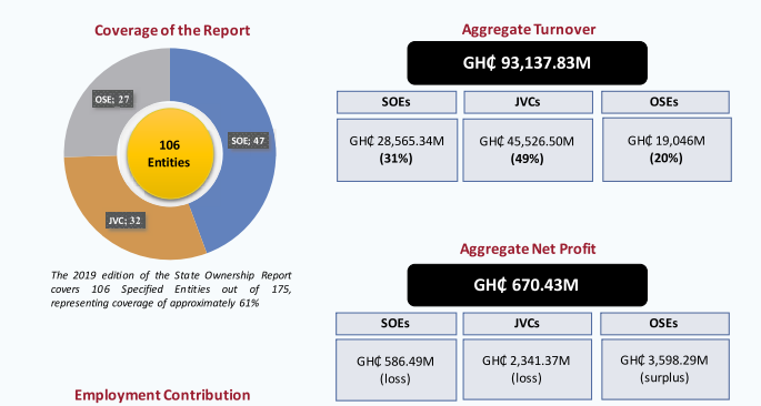 SOEs, JVCs and OSEs post Ghs 226 billion liabilities for 2019 - Finance Ministry SOEs, JVCs and OSEs post Ghs 226 billion liabilities for 2019 – Finance Ministry image 14