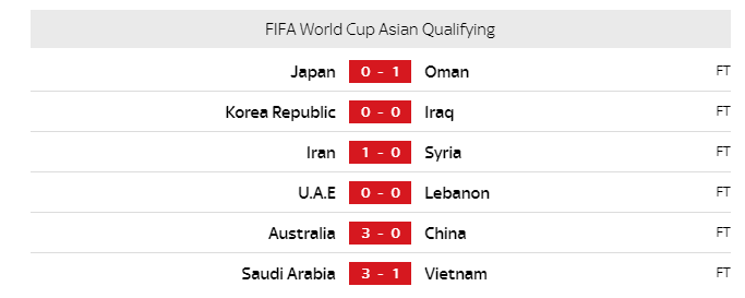 world cup qualifying results around the world - 2nd september World Cup qualifying results around the world – 2nd September image 4