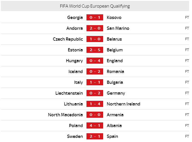 world cup qualifying results around the world - 2nd september World Cup qualifying results around the world – 2nd September image 6
