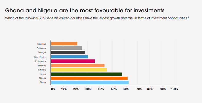 Ghana and Nigeria the most favourable for investments in SSA – GBF report Ghana and Nigeria the most favourable for investments in SSA – GBF report image 8