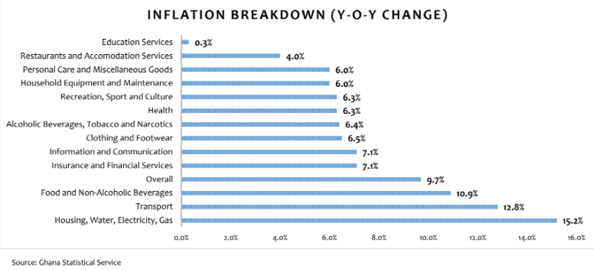 Inflation outlook negative; to trend upwards Inflation to continue upward trend as outlook remains negative for the rest of 2021 inf BoG Governor confident inflation rate to remain within target band of 6% to 10% BoG Governor confident inflation rate to remain within target band of 6% to 10% inf