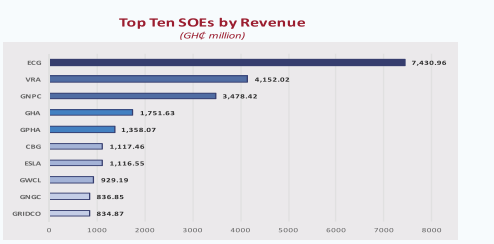 revenue: ecg leads gnpc, gpha, vra other soes with ghs 7.4 billion – finance ministry Revenue: ECG leads GNPC, GPHA, VRA other SOEs with Ghs 7.4 billion – Finance Ministry soe